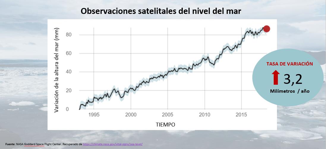 cambio climatico, aumento del nivel del mar