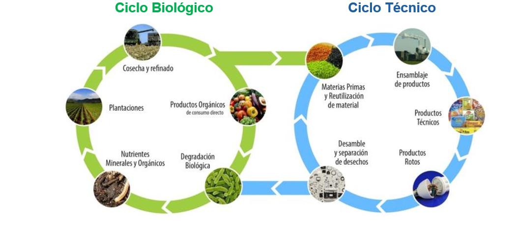 ciclos-economia-circular