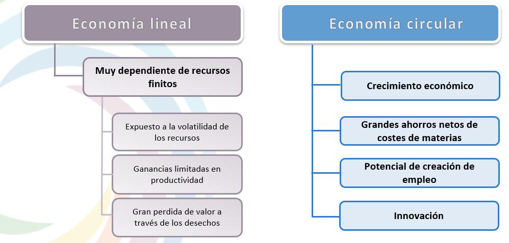 comparacion-modelos-economia lineal-economia circular