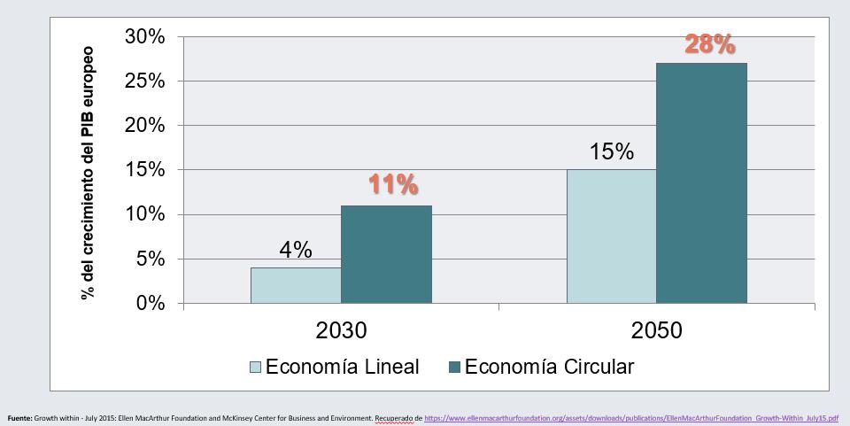 comparativa-economia circular